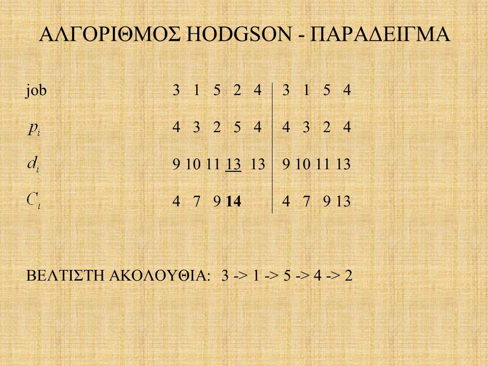 ΑΛΓΟΡΙΘΜΟΣ HODGSON - ΠΑΡΑΔΕΙΓΜΑ
