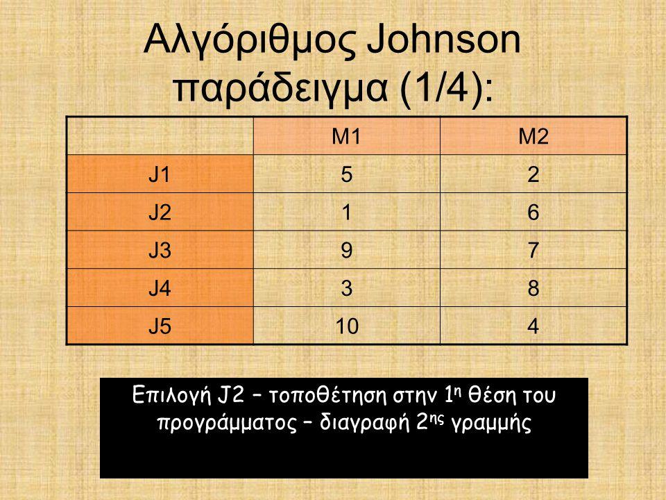 Αλγόριθμος Johnson παράδειγμα (1/4):