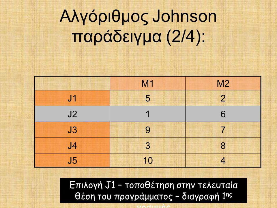 Αλγόριθμος Johnson παράδειγμα (2/4):