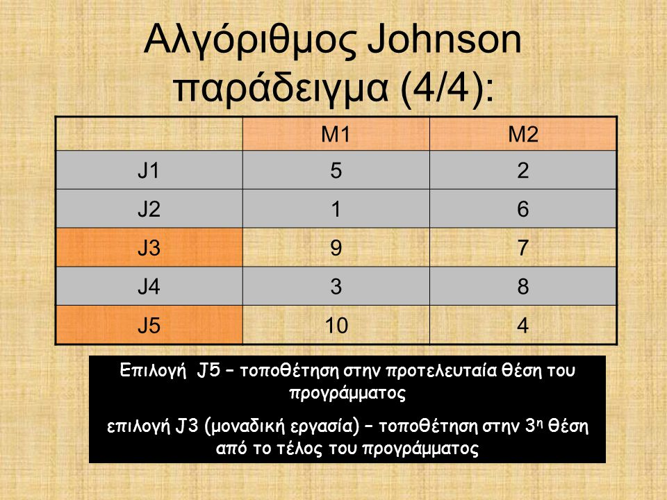 Αλγόριθμος Johnson παράδειγμα (4/4):