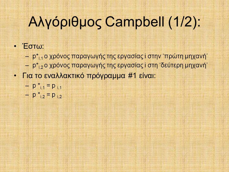 Αλγόριθμος Campbell (1/2):