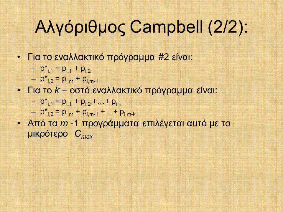 Αλγόριθμος Campbell (2/2):
