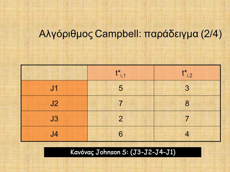 Αλγόριθμος Campbell: παράδειγμα (2/4)