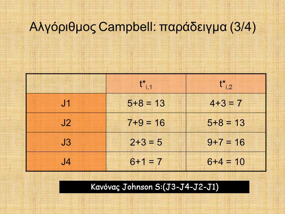 Αλγόριθμος Campbell: παράδειγμα (3/4)
