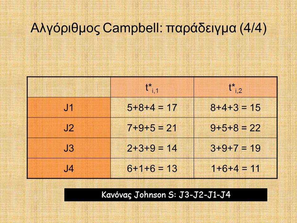 Αλγόριθμος Campbell: παράδειγμα (4/4)