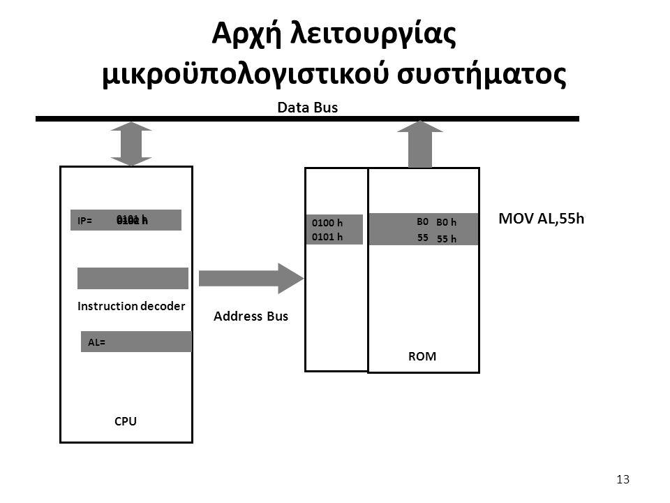 Αρχή λειτουργίας μικροϋπολογιστικού συστήματος