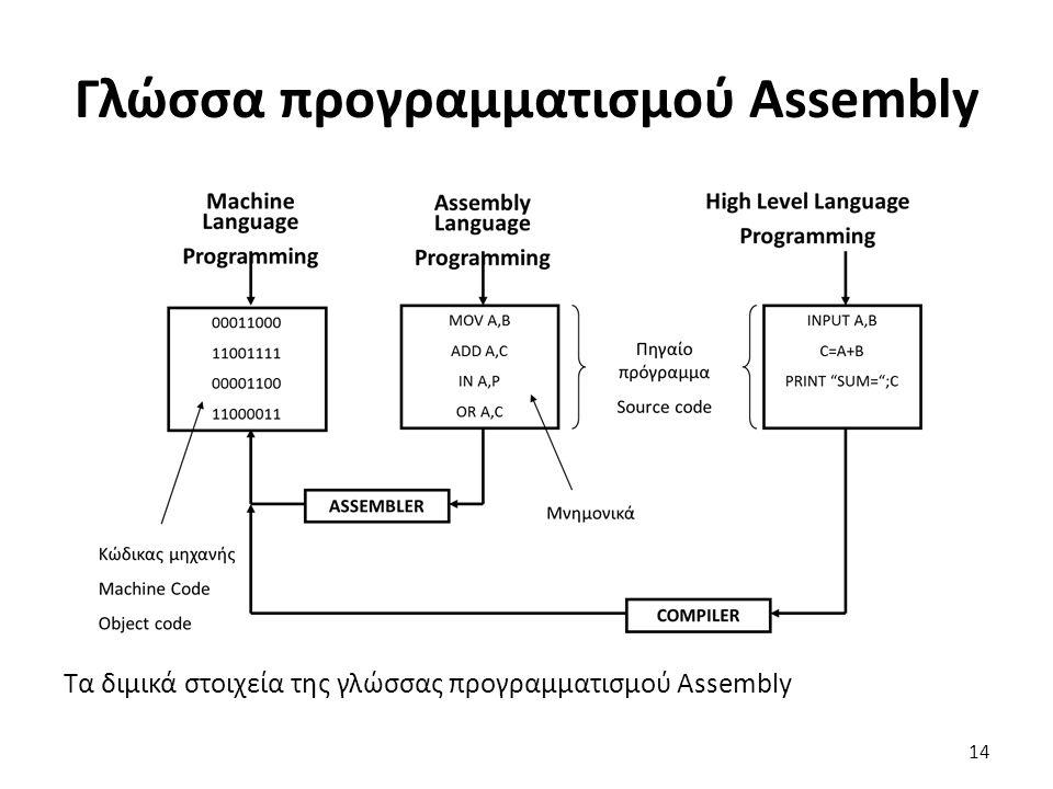 Γλώσσα προγραμματισμού Assembly