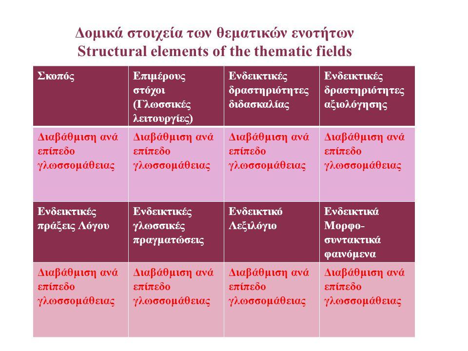 Δομικά στοιχεία των θεματικών ενοτήτων Structural elements of the thematic fields