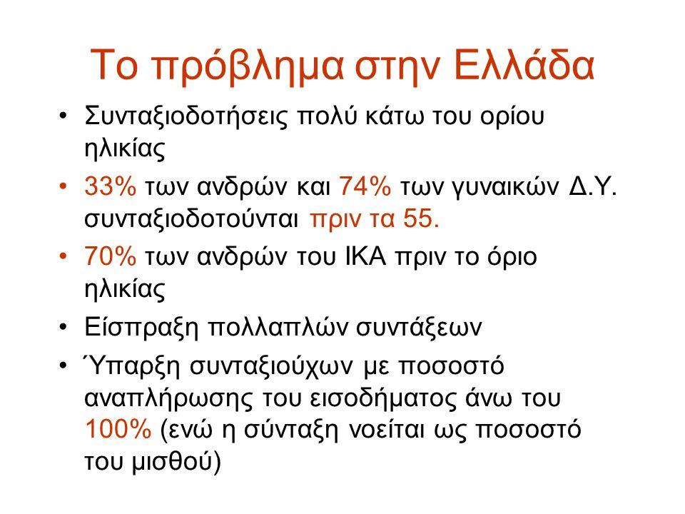 Το πρόβλημα στην Ελλάδα