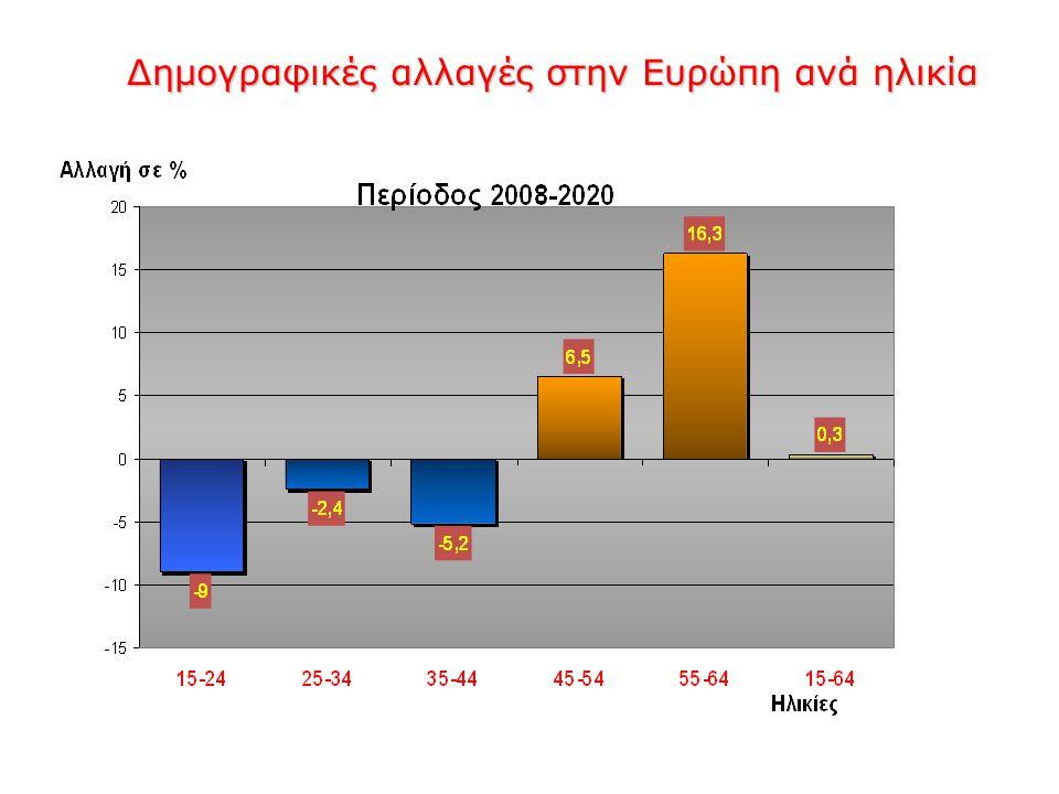 Δημογραφικές αλλαγές στην Ευρώπη ανά ηλικία