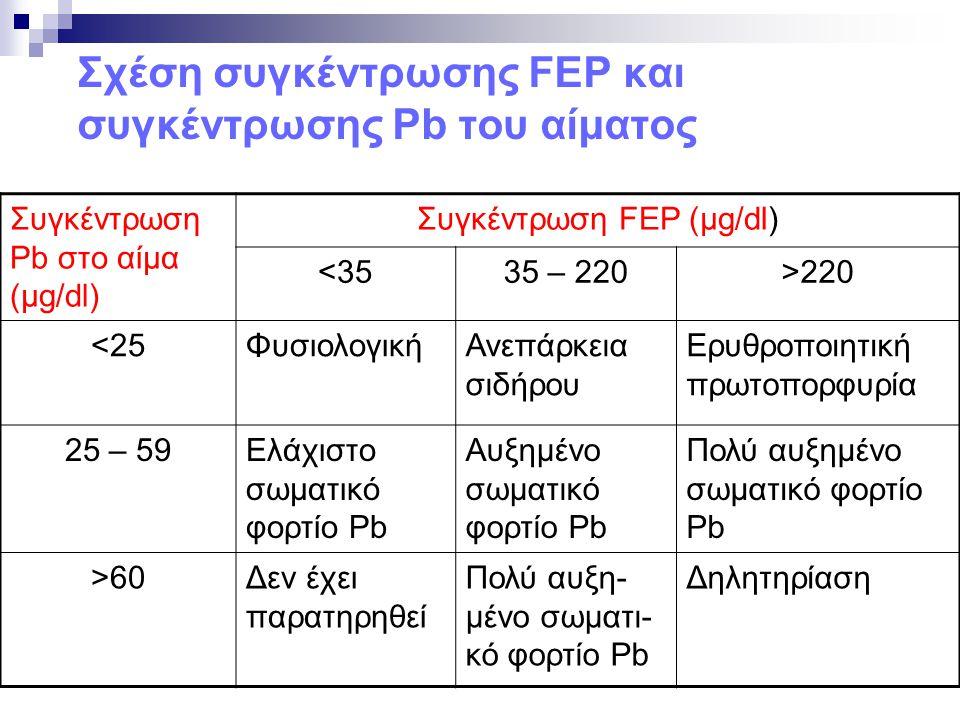 Σχέση συγκέντρωσης FEP και συγκέντρωσης Pb του αίματος