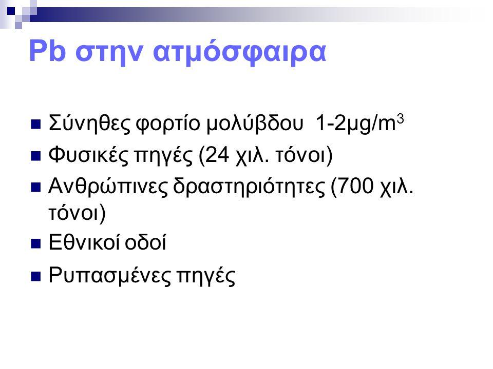 Pb στην ατμόσφαιρα Σύνηθες φορτίο μολύβδου 1-2μg/m3