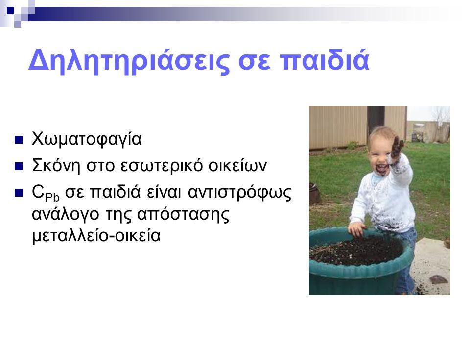Δηλητηριάσεις σε παιδιά