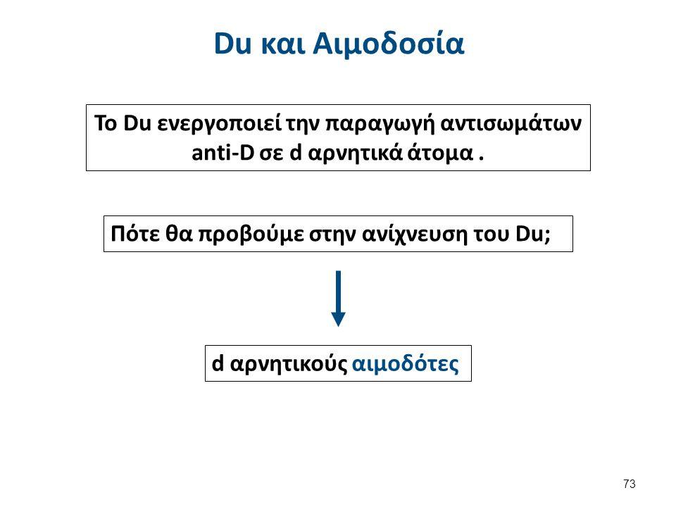 Συμπέρασμα: Rh(+) δότης Rh(-) δέκτης