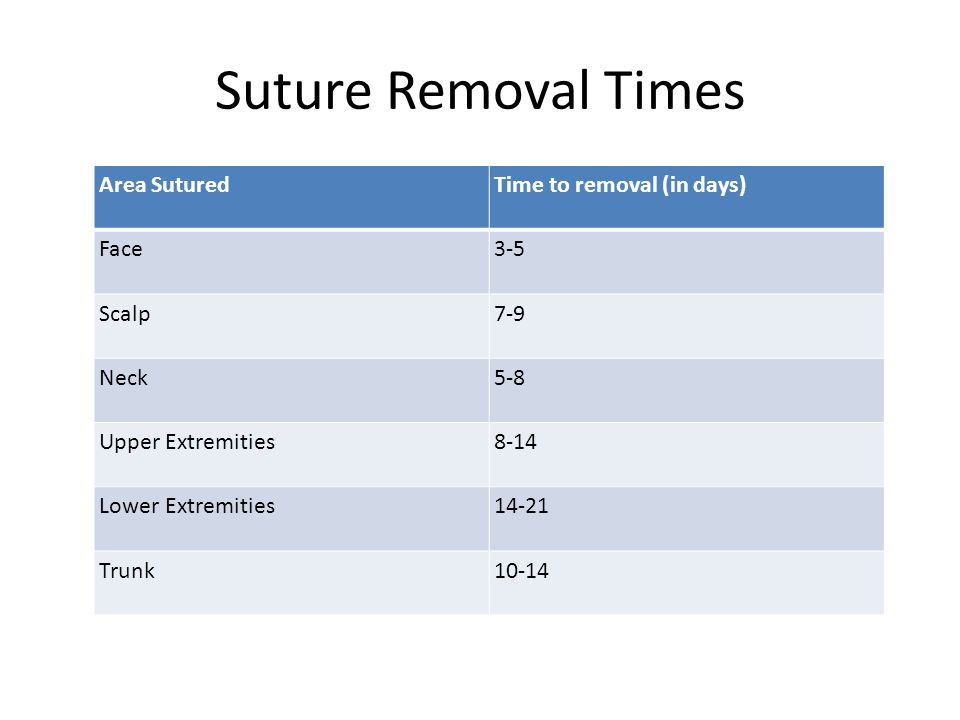 Suture Removal Times Area Sutured Time to removal (in days) Face 3-5