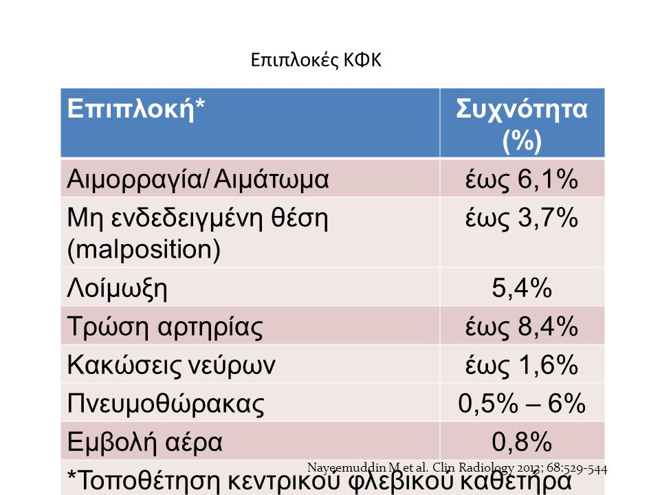 Nayeemuddin M et al. Clin Radiology 2013; 68:529-544