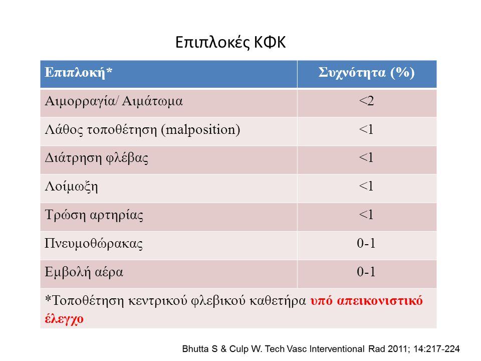 Επιπλοκές ΚΦΚ Επιπλοκή* Συχνότητα (%) Αιμορραγία/ Αιμάτωμα <2