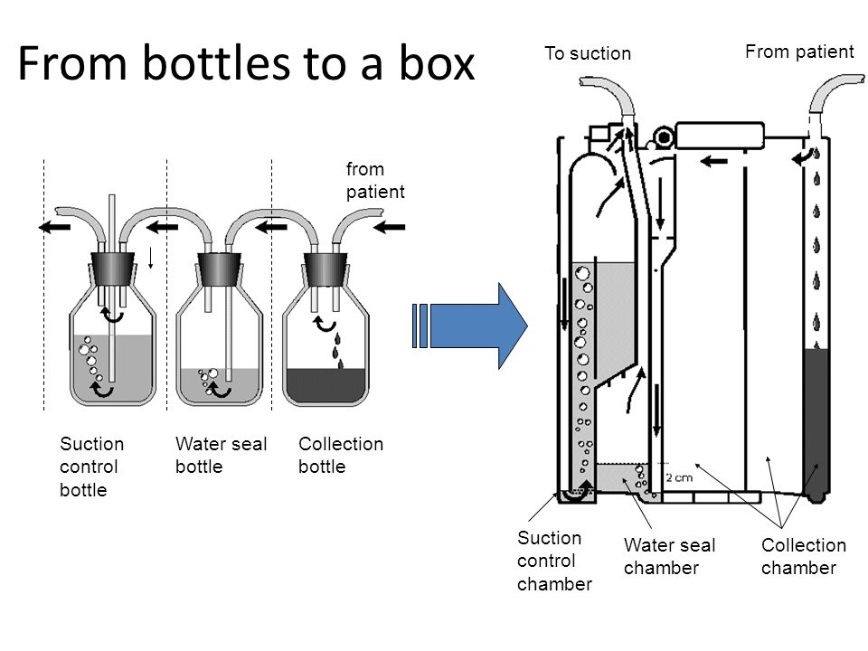 From bottles to a box To suction From patient from patient