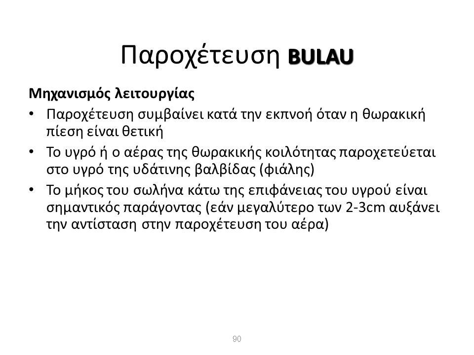 Παροχέτευση BULAU Μηχανισμός λειτουργίας