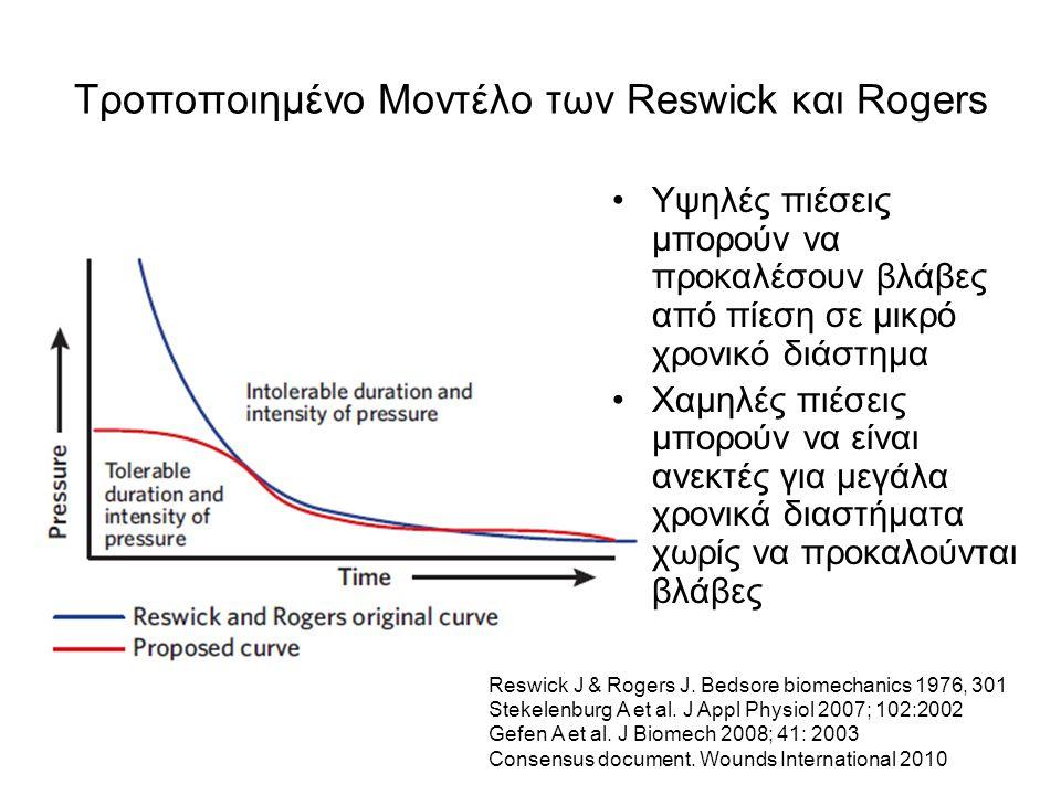 Τροποποιημένο Μοντέλο των Reswick και Rogers