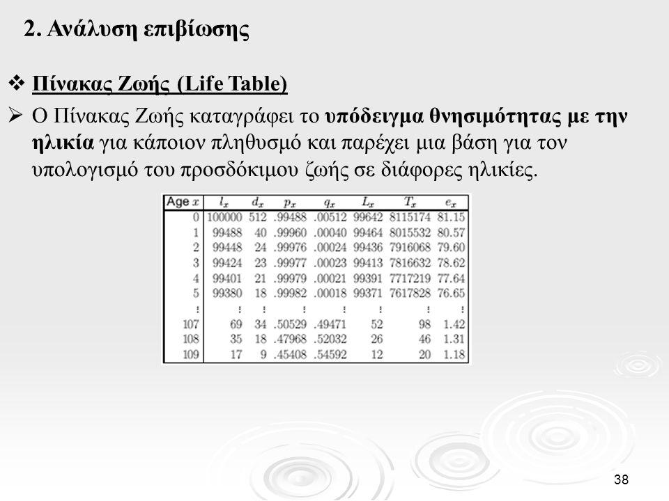 2. Ανάλυση επιβίωσης Πίνακας Ζωής (Life Table)