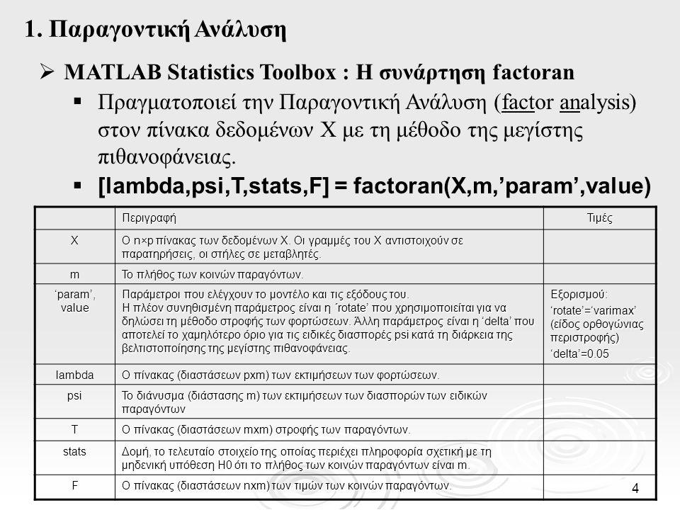 1. Παραγοντική Ανάλυση MATLAB Statistics Toolbox : Η συνάρτηση factoran.