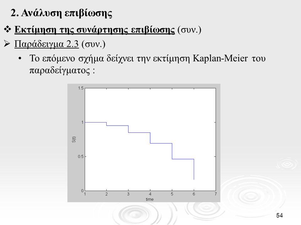 2. Ανάλυση επιβίωσης Εκτίμηση της συνάρτησης επιβίωσης (συν.)