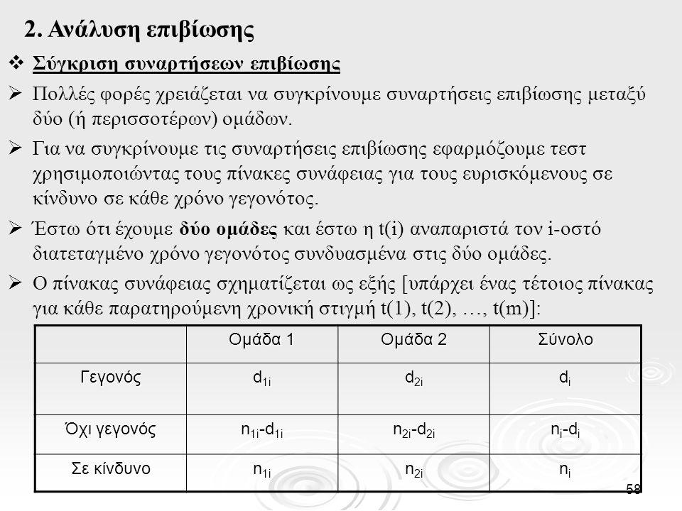2. Ανάλυση επιβίωσης Σύγκριση συναρτήσεων επιβίωσης