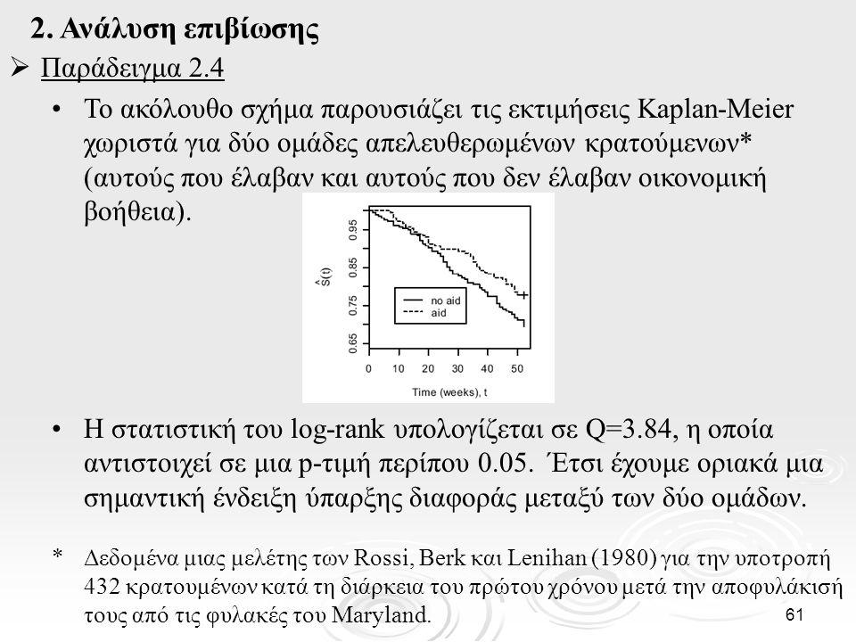 2. Ανάλυση επιβίωσης Παράδειγμα 2.4