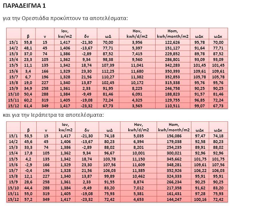 ΠΑΡΑΔΕΙΓΜΑ 1 για την Ορεστιάδα προκύπτουν τα αποτελέσματα: