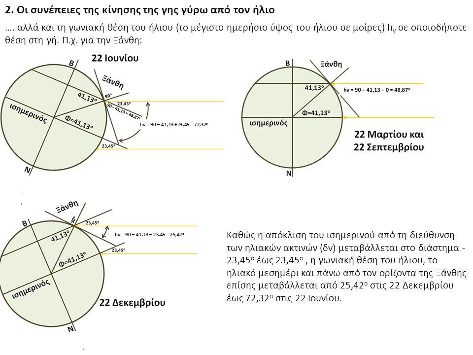2. Οι συνέπειες της κίνησης της γης γύρω από τον ήλιο