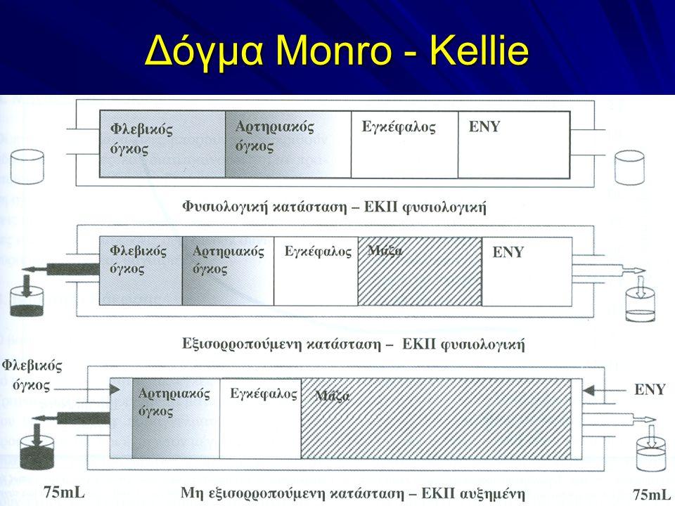 Δόγμα Monro - Kellie