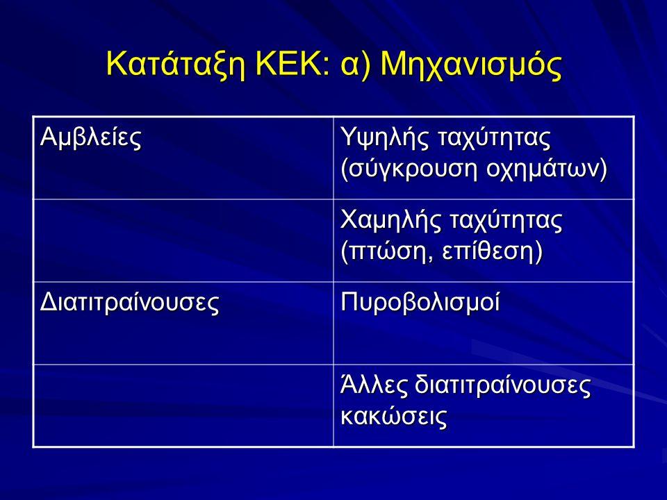 Κατάταξη ΚΕΚ: α) Μηχανισμός