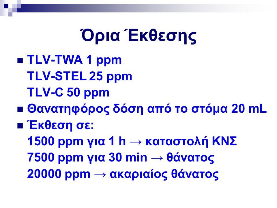Όρια Έκθεσης TLV-TWA 1 ppm TLV-STEL 25 ppm TLV-C 50 ppm