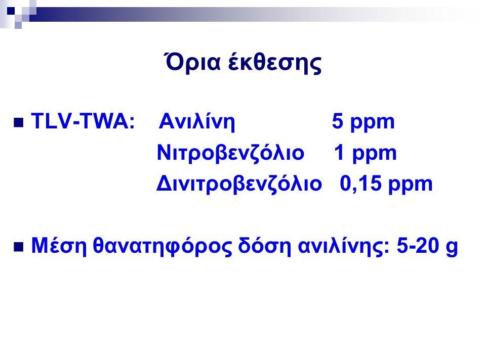 Όρια έκθεσης TLV-TWA: Ανιλίνη 5 ppm Νιτροβενζόλιο 1 ppm