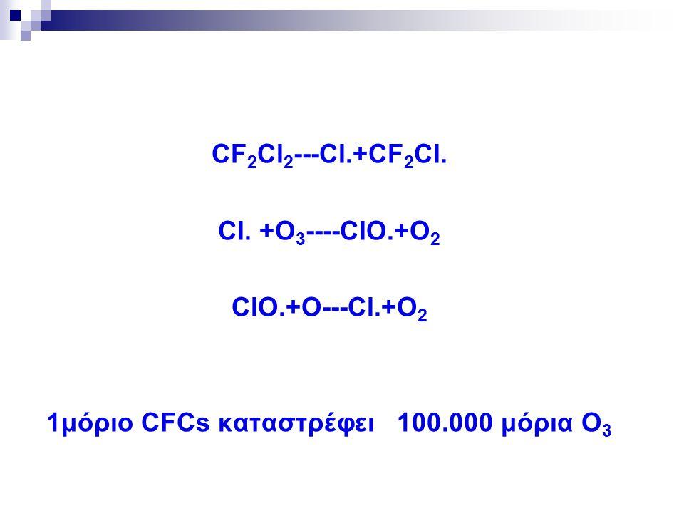 1μόριο CFCs καταστρέφει 100.000 μόρια Ο3