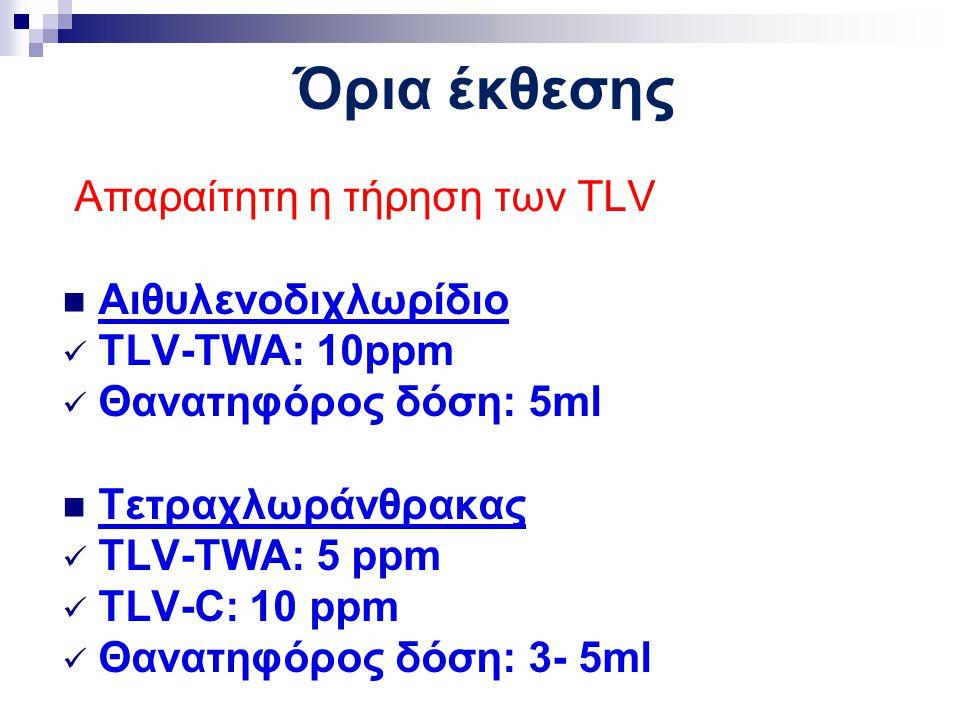 Όρια έκθεσης Απαραίτητη η τήρηση των TLV Αιθυλενοδιχλωρίδιο