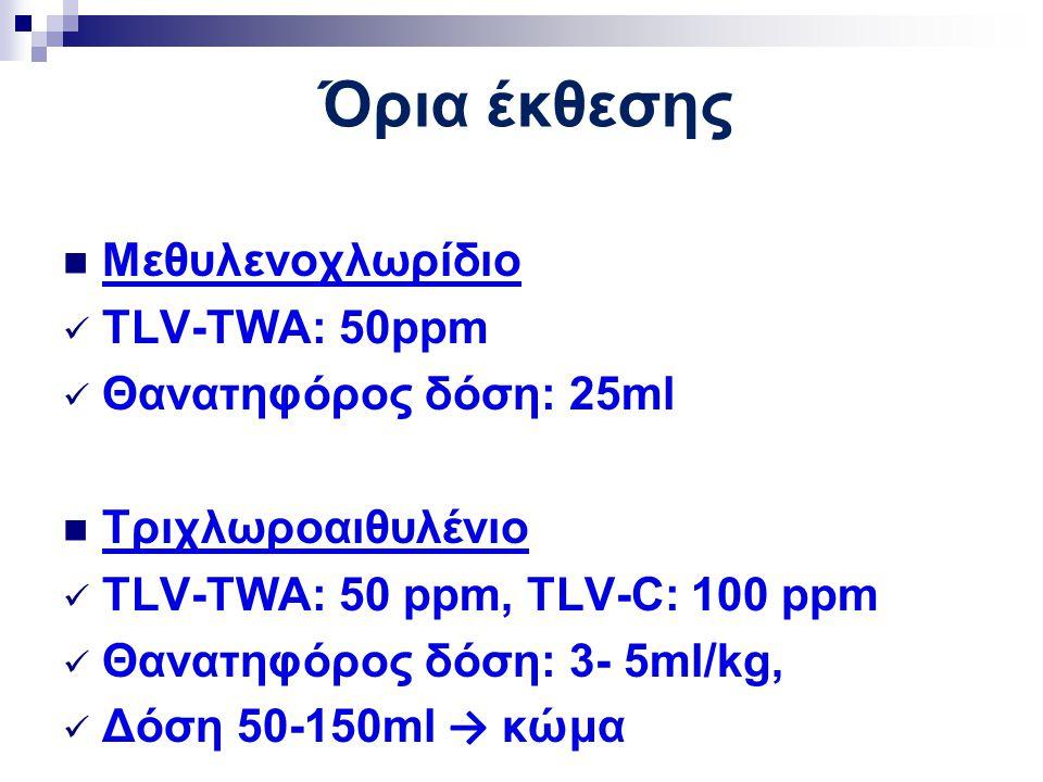 Όρια έκθεσης Μεθυλενοχλωρίδιο TLV-TWA: 50ppm Θανατηφόρος δόση: 25ml