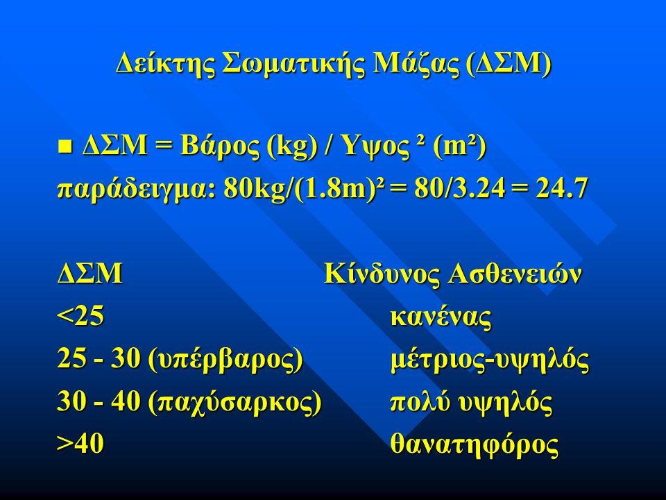 Δείκτης Σωματικής Μάζας (ΔΣΜ)