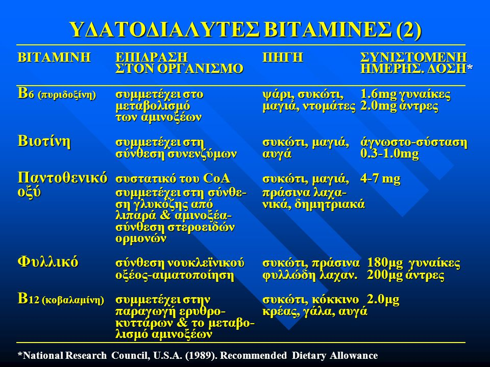 ΥΔΑΤΟΔΙΑΛΥΤΕΣ ΒΙΤΑΜΙΝΕΣ (2)