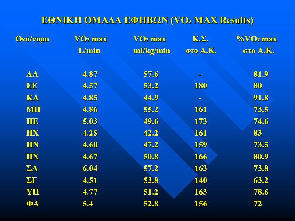 ΕΘΝΙΚΗ ΟΜΑΔΑ ΕΦΗΒΩΝ (VO2 MAX Results)