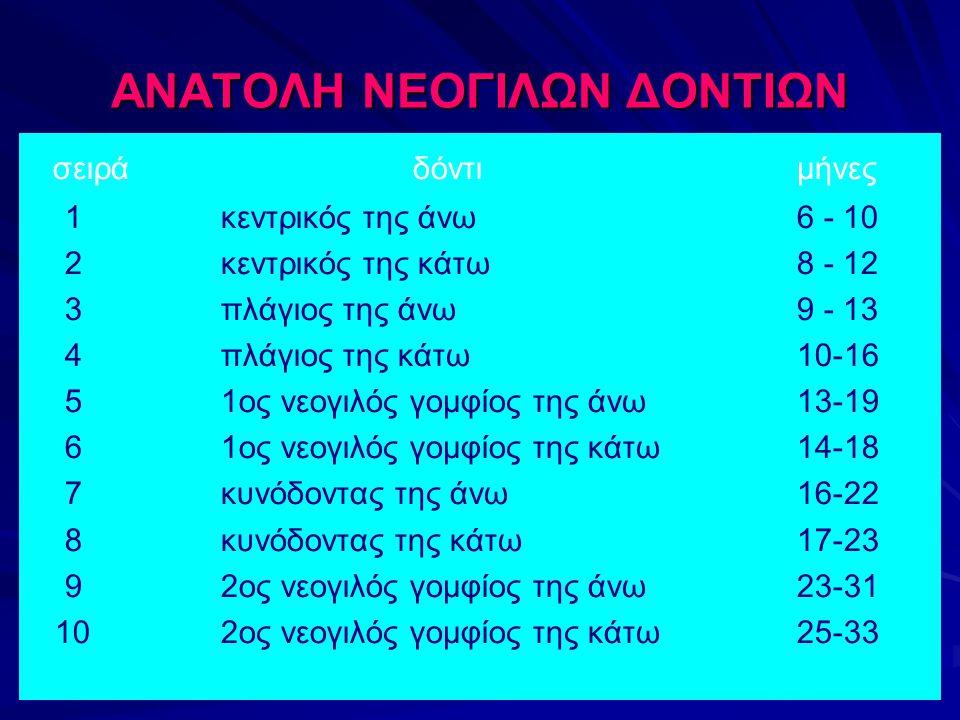 ΑΝΑΤΟΛΗ ΝΕΟΓΙΛΩΝ ΔΟΝΤΙΩΝ