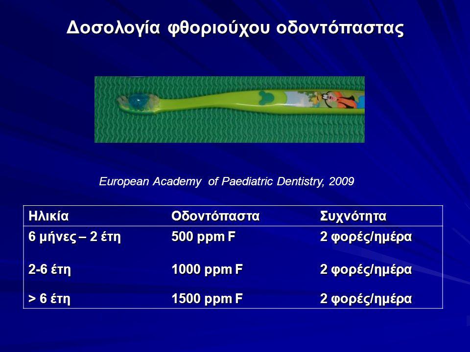 Δοσολογία φθοριούχου οδοντόπαστας