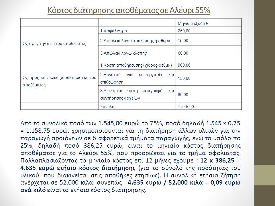 Κόστος διάτηρησης αποθέματος σε Αλέυρι 55%