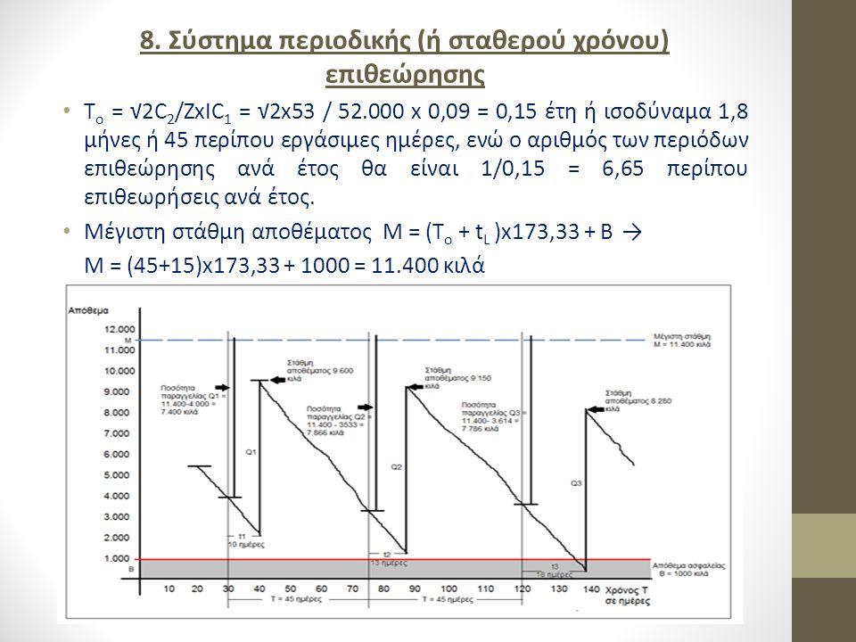 8. Σύστημα περιοδικής (ή σταθερού χρόνου) επιθεώρησης
