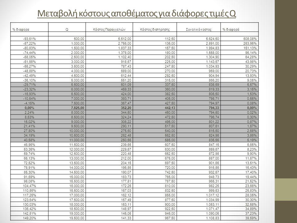 Μεταβολή κόστους αποθέματος για διάφορες τιμές Q