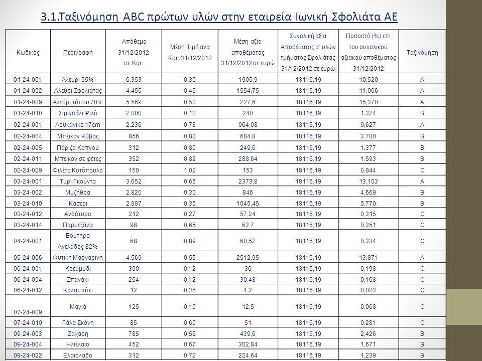 3.1.Ταξινόμηση ABC πρώτων υλών στην εταιρεία Ιωνική Σφολιάτα ΑΕ