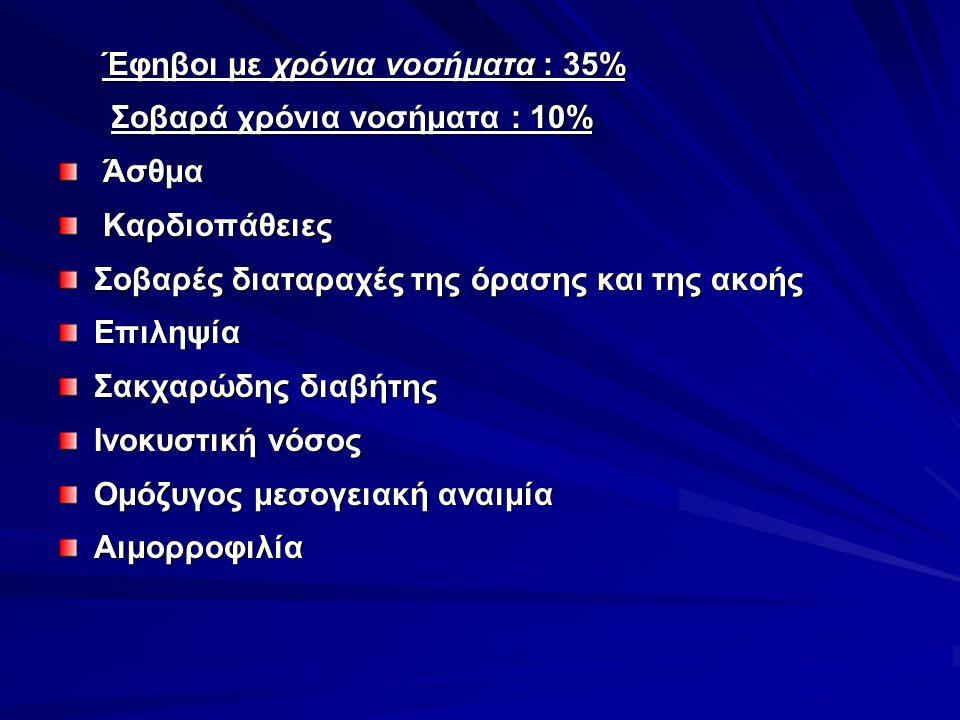Έφηβοι με χρόνια νοσήματα : 35%