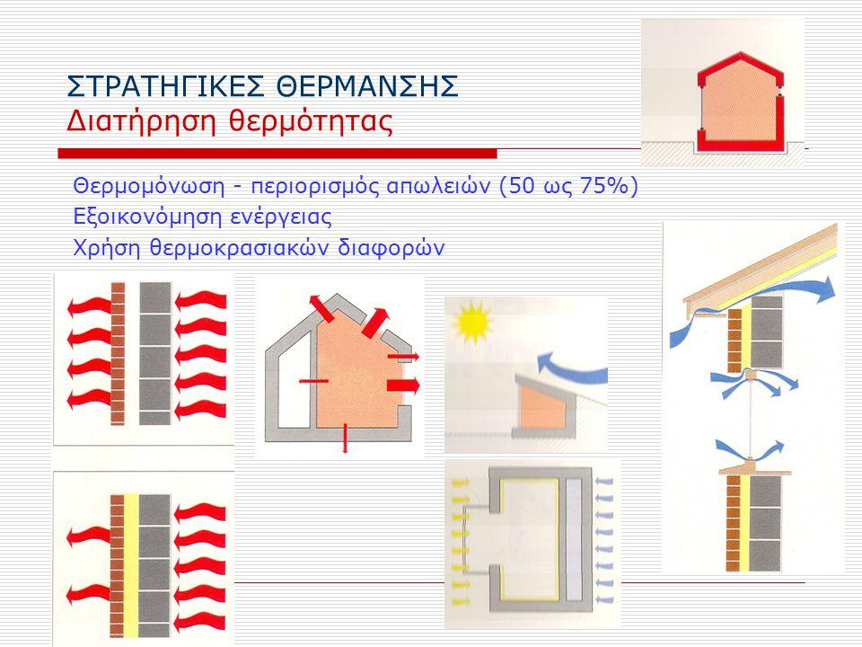 ΣΤΡΑΤΗΓΙΚΕΣ ΘΕΡΜΑΝΣΗΣ Διατήρηση θερμότητας