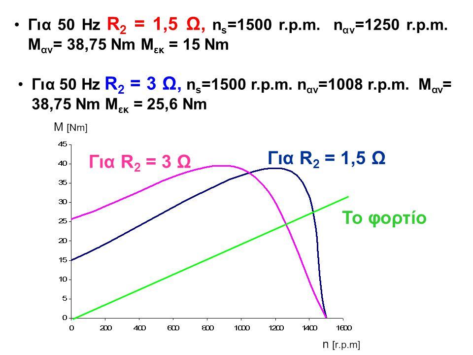 Για R2 = 1,5 Ω Για R2 = 3 Ω Το φορτίο